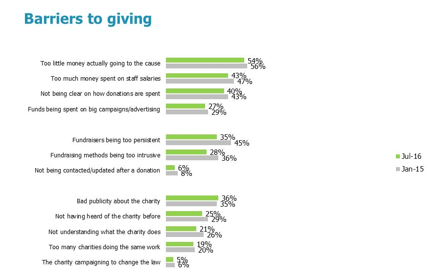 Barriers that discourage the public from giving to charity | nfpSynergy