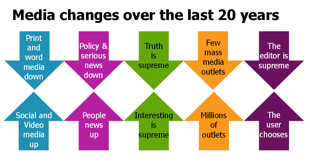 media changes over the last 20 years