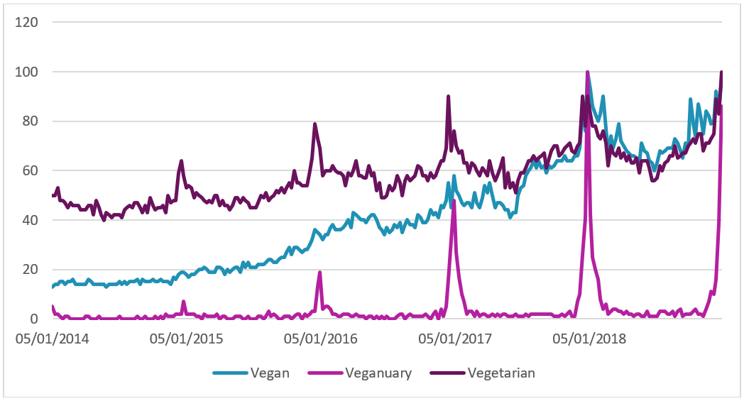 Google trends chart for searches of 'vegan', 'veganuary' and 'vegetarian'