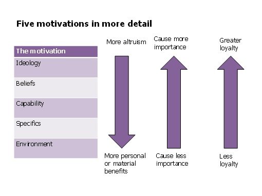 Table outlining five motivations