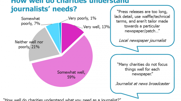 Pie chart showing how well charities understand journalists' needs